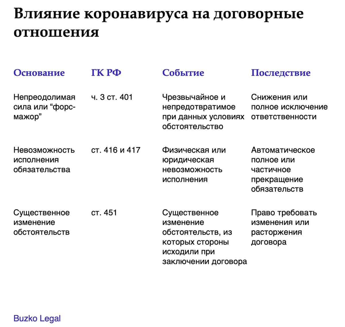Влияние коронавируса на договорные отношения