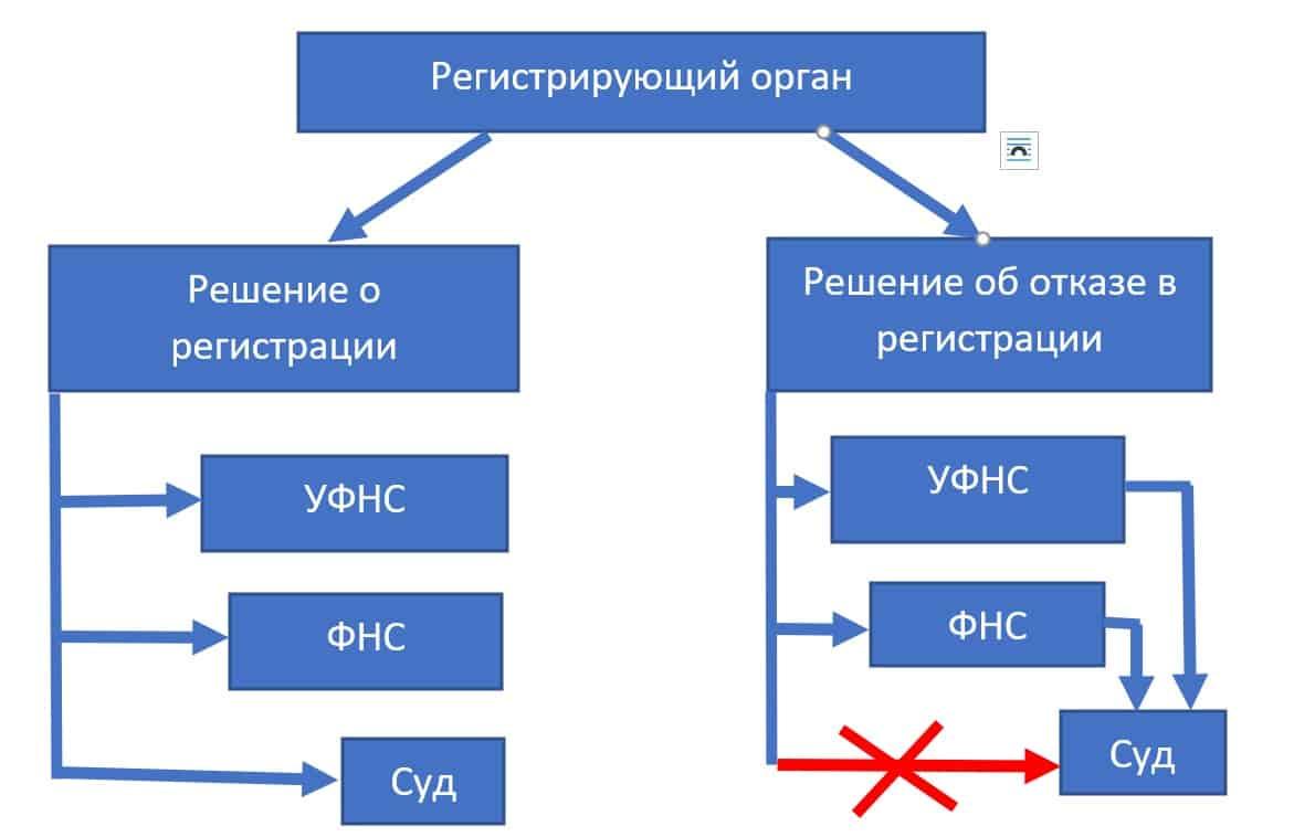 Последовательность обращений в органы власти
