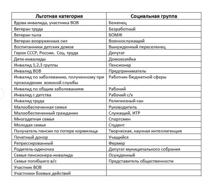 Льготные категории населения